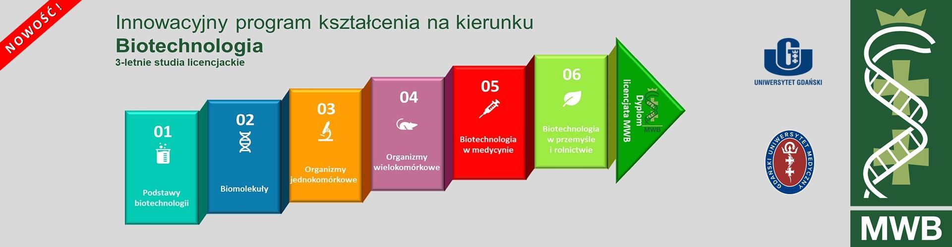 Nowatorski program nauczanie oparty o Moduły Tematyczne